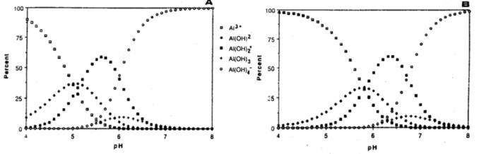 Aluminiumhydrooksider
