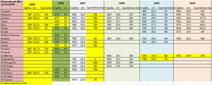 Figur 2: Avlingsresultater fra Østfold i 2018, og Vestfold og Østfold  2014-2018